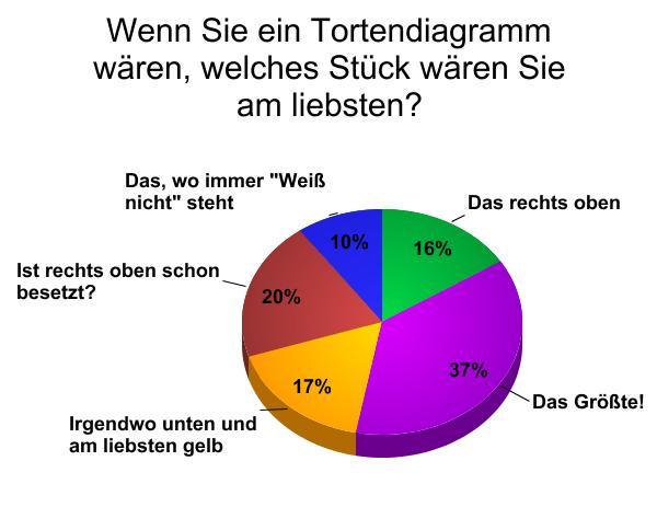 umfrage_tortendiagrammstueckchen