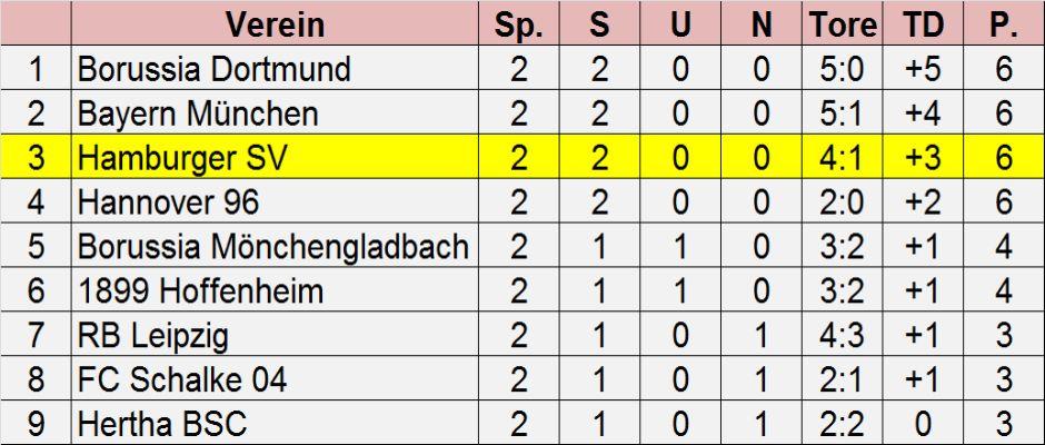 Bereitet derzeit jedem HSV-Fan große Sorge: Die aktuelle Bundesligatabelle nach dem zweiten Spieltag.